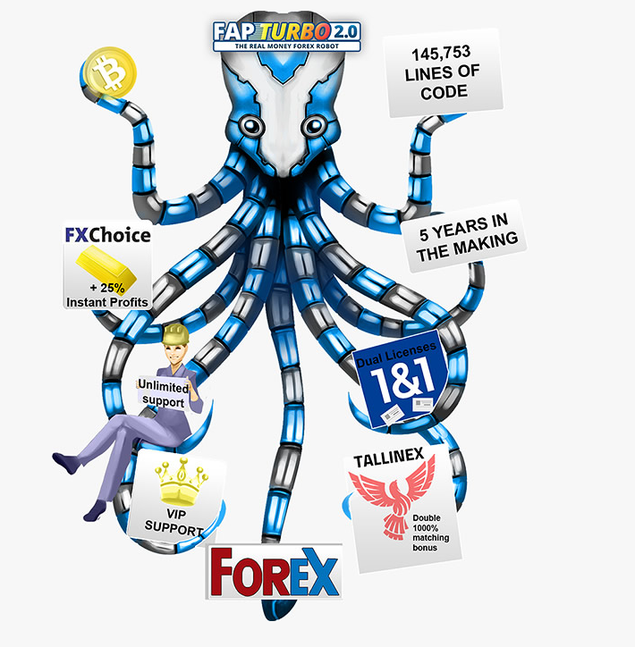 Robot forex high profit