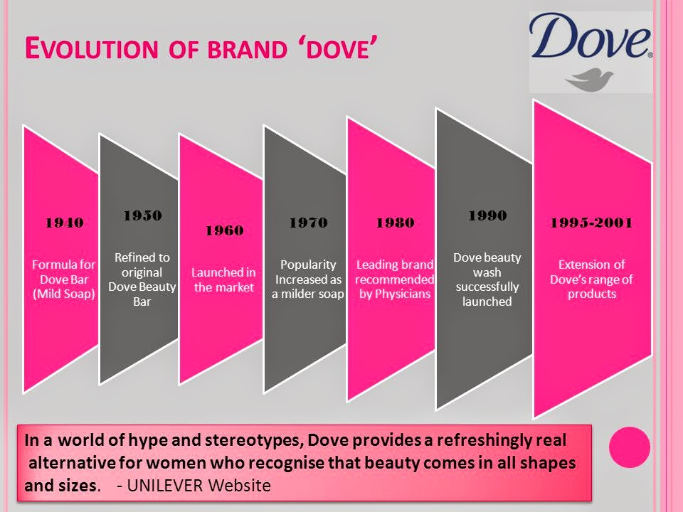 dove evolution of a brand free article Evolution of beauty: dove case study – a new brand activation research model tom de ruyck and steven van belleghem insites consulting, belgium niels schillewaert vlerick leuven gent management school, belgium and insites consulting, belgium.