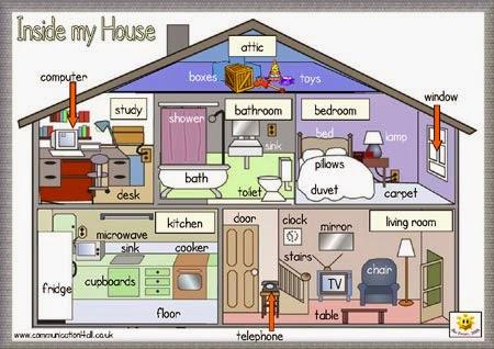 Ingles basico vocabulario de objetos for Planimetrie della casa del garage