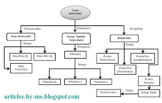 Kimia Inti dan Radioaktif