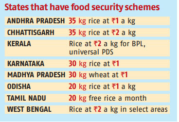 State that have food security bill