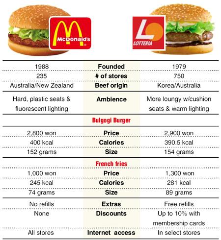 pizza hut vs mcdonalds essay