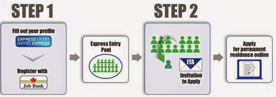 2016 express entry rounds of invitations gateway to canada citizenship and immigration canada cic will regularly select the highest ranking candidates from the pool by inviting them to apply to immigrate to canada stopboris Images