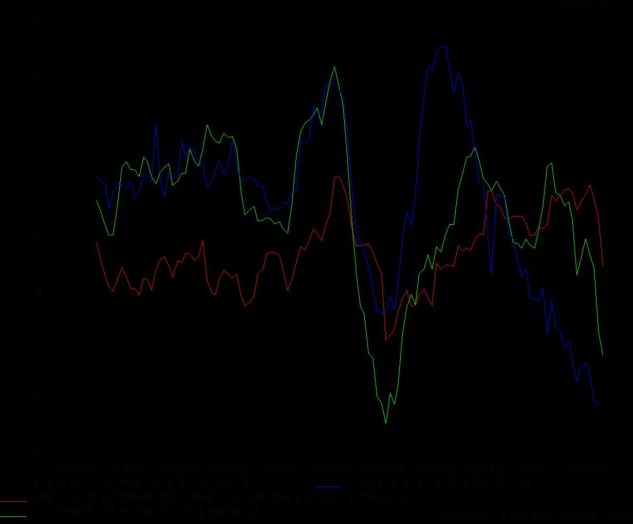 Beleggen Op De Golven Deflatie Dreigt In Europa