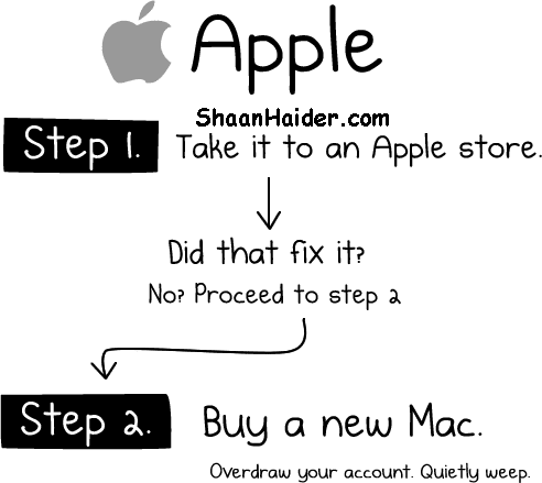 HOW TO : Fix Your Computer (Windows, Mac, Linux)