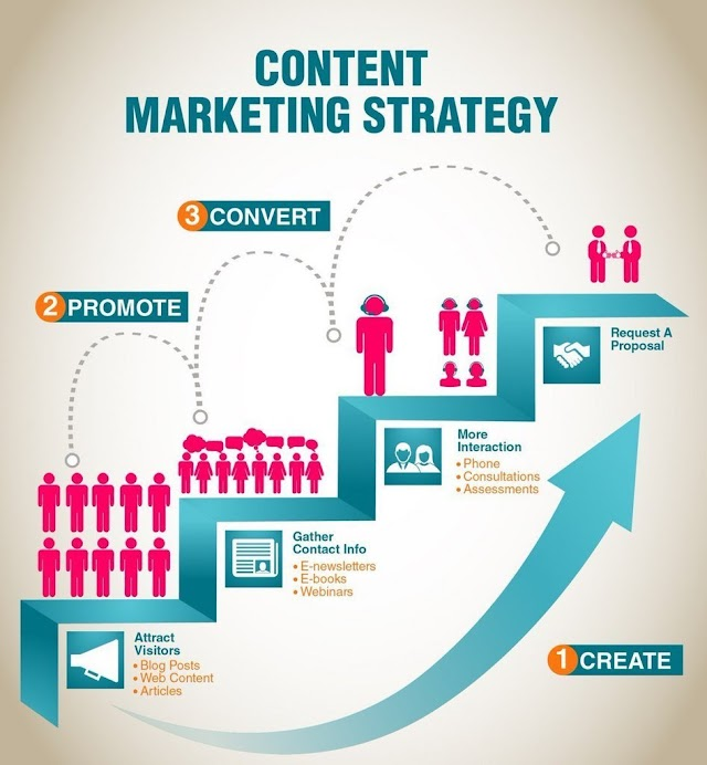 #Content #Marketing Strategy