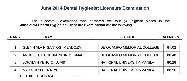 Dental Hygienist Board Exam Topnotchers