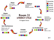 Room 21 Literacy Cycle