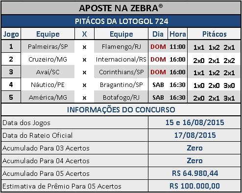 LOTOGOL 724 - PITÁCOS DA ZEBRA