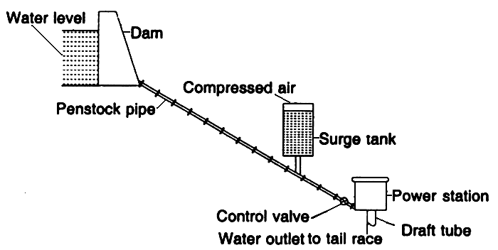 mechanical technology  layout of a hydro power plant
