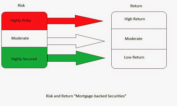 Risk And Return In Mortgage-backed Securities, High Risk High Return, Low Risk Low Return