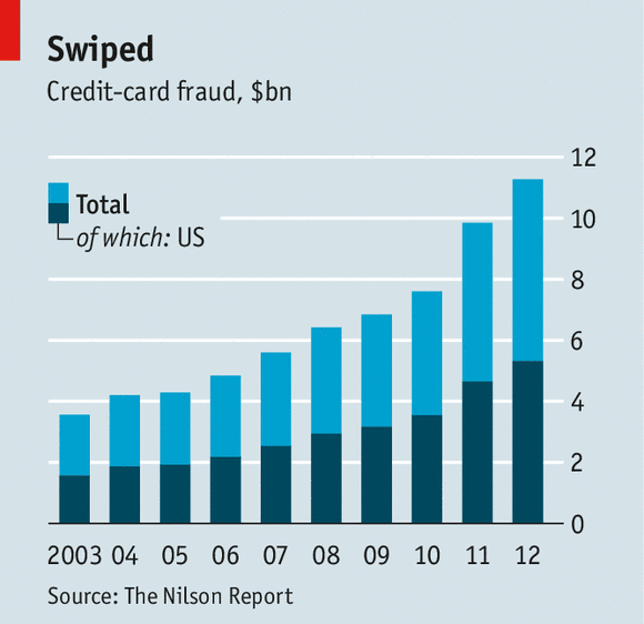 Why America Has High Rate of Payment-card Fraud   Inno ...