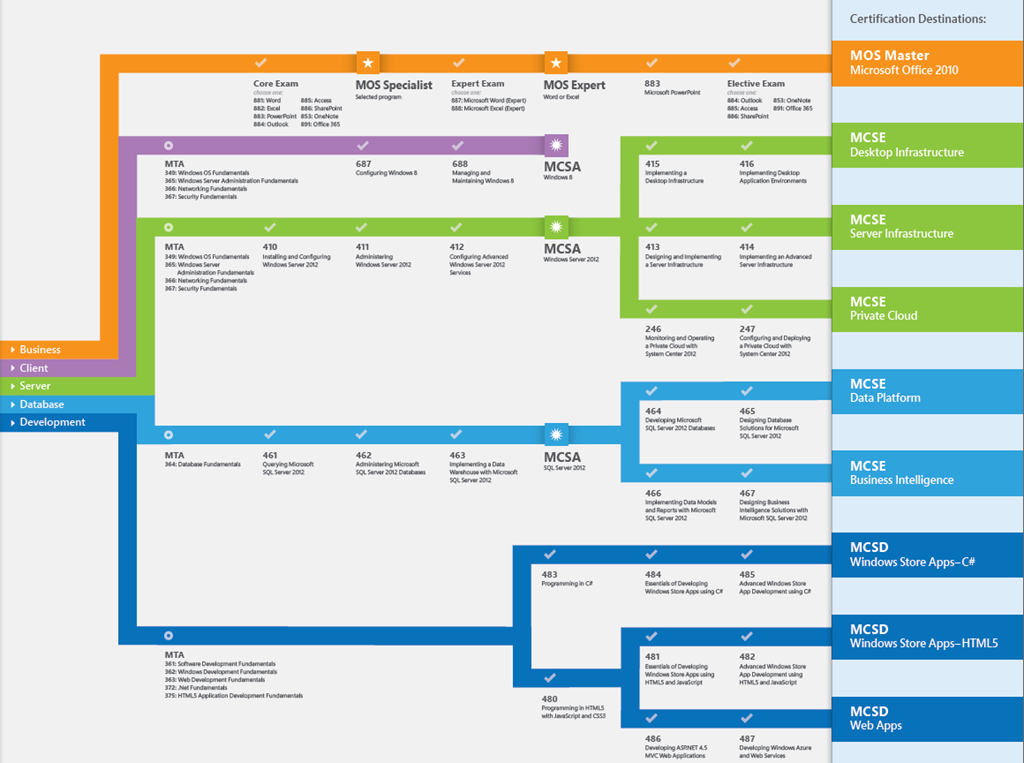 Ms Ignite Certification 101 Find The Path Exam111
