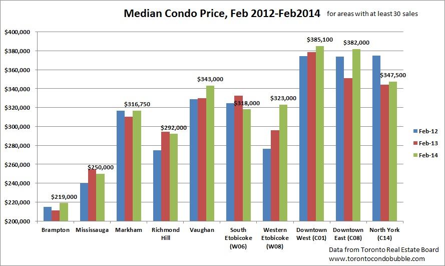 toronto condo market 2014