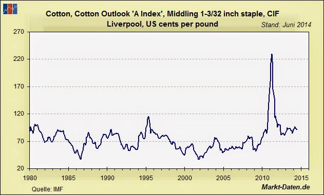 Baumwollpreis seit 1980