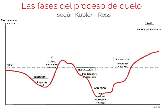 Fases-del-duelo-Kubler-Ross-Covid-19