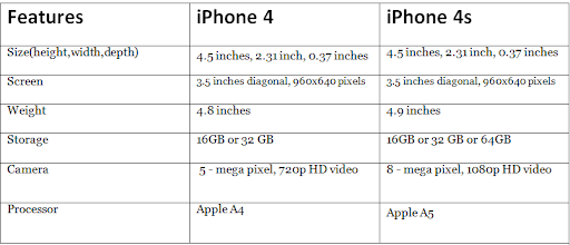 Apple4 Vs iphone45