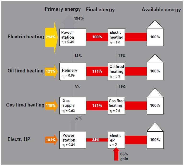 Πρωτογενής ενέργεια για διάφορα καύσιμα (Πηγή ASUE)