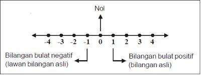 bilangan bulat positif negatif dan nol