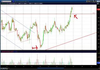Часовой график фьючерса на Евро