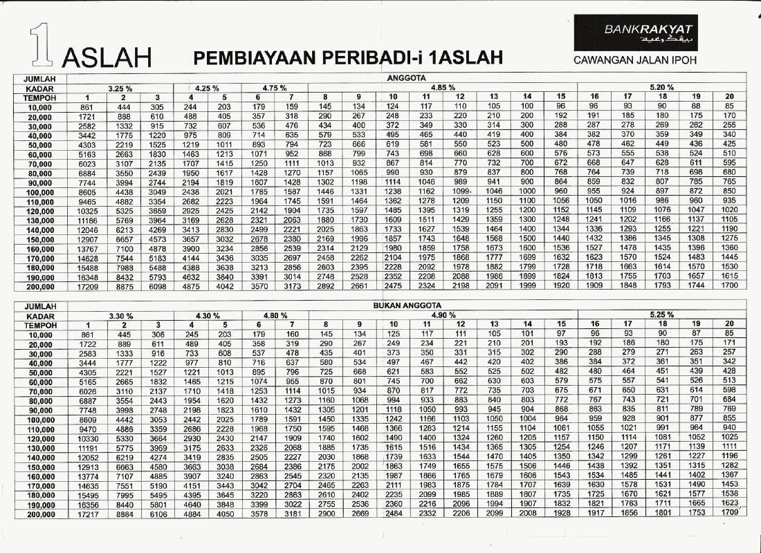 Jadual Terbaru Pinjaman Peribadi Bank Rakyat 2015 Pinjaman Peribadi Online