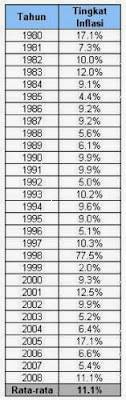 Inflasi 1998 mencapai 77.5%