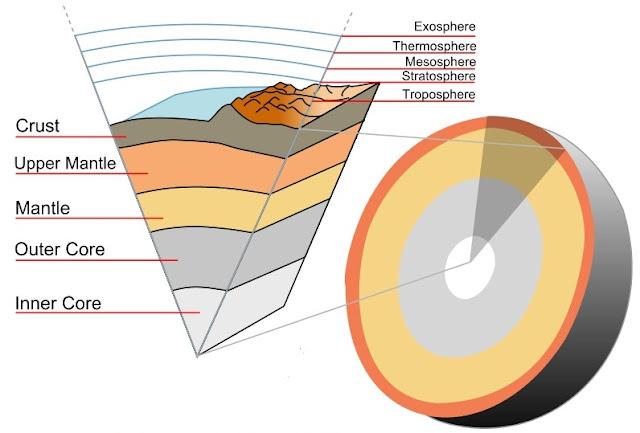 Struktur bagian bumi