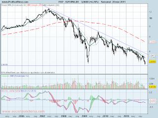 analisis tecnico de-banco popular-a 29 de noviembre de 2011