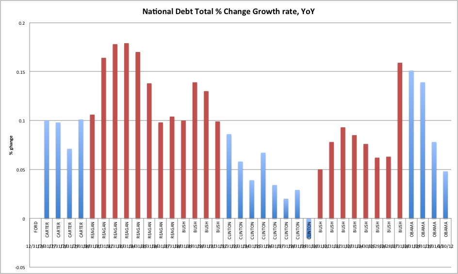americas national debt essay If entitlement spending and unpaid tax cuts are a big part of the story of america's debt crisis, it is also the case that entanglements in wars abroad are contributing more to the national.