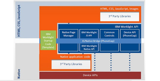 Solution Architecture of IBM Worklight