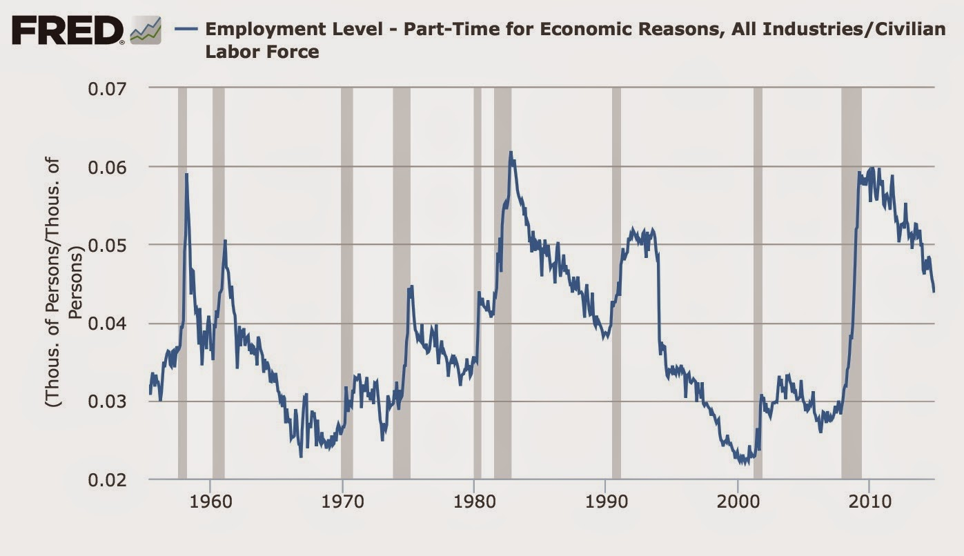 Note That The 1982 Recession Created Just As Many Involuntary Part Time Workers Did 2008 09 Also It Took Almost A Decade To Get