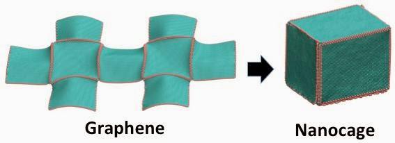 graphene nanocage