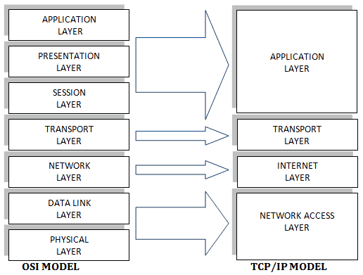 tcp task 2 Readmemd attacks-on-tcp-ip-protocols task 1: arp cache poisoning task 2: icmp redirect attack task 3: syn flooding attack task 4: tcp rst attacks on telnet and ssh connection task 5: tcp rst attacks on video streaming applications task 6: icmp blink connection-reset and source-quench attacks.