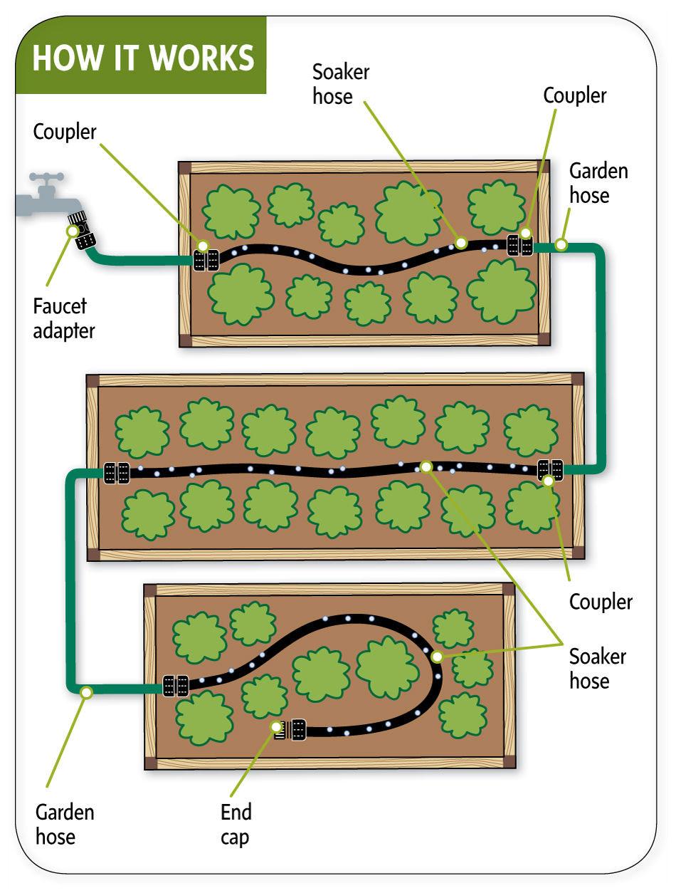 Sistema de riego que usa mangueras perforadas la guarida for Manguera de jardin 1 2