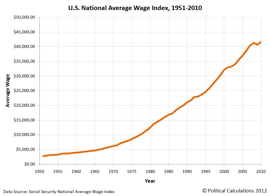 U.S. National Average Wage Index, 1951-2010