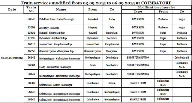List of Coimbatore Train Block