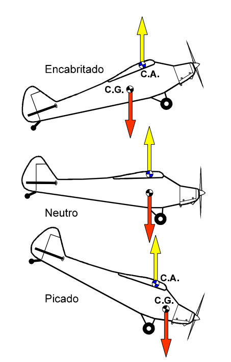 Cosas que necesitas saber de los aviones.  Sdfsdf