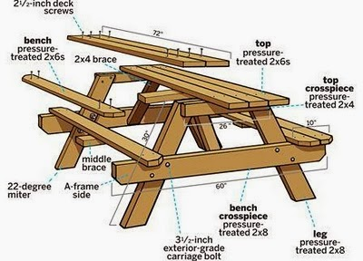 Permalink to build your own wood picnic table