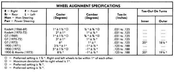Repair manuals opel 1966 73 wheel alignment repair guide for Mercedes benz wheel alignment specifications