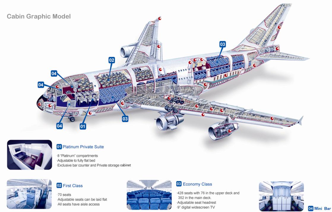 Guinness Book  A380