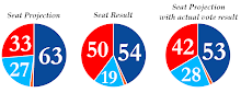 2012 Quebec Election - Projection vs. Results