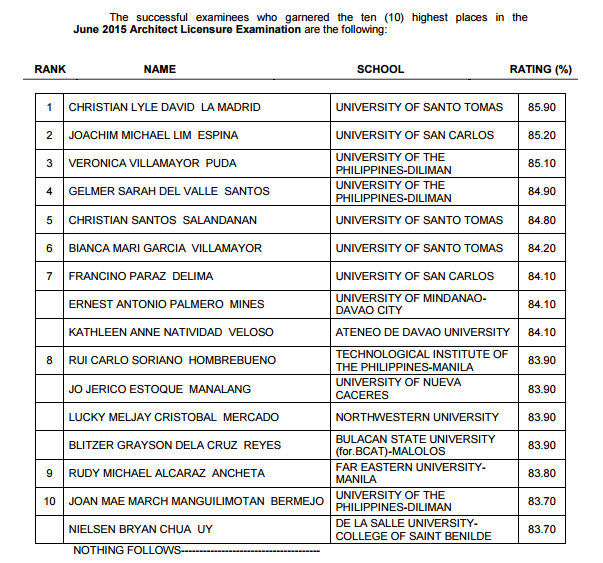 PRC: UST alum tops June 2015 Architect board exam