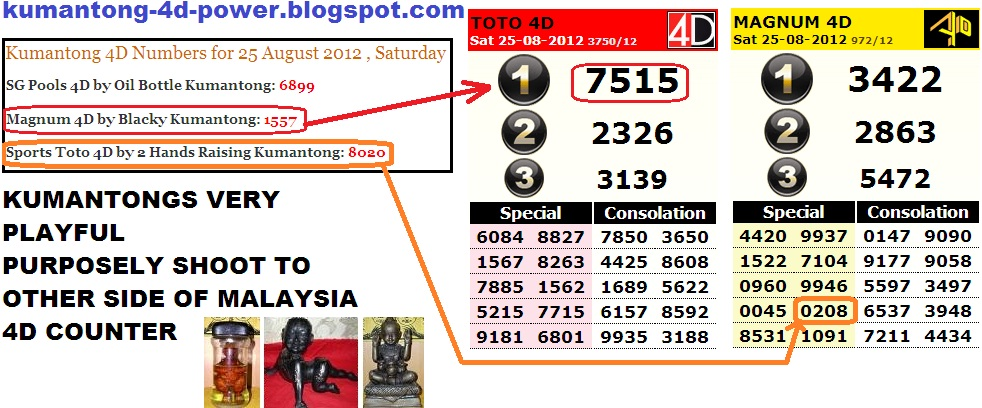 Magnum 4D Prediction by Blacky Kumantong shoot to Sports Toto 4D as I