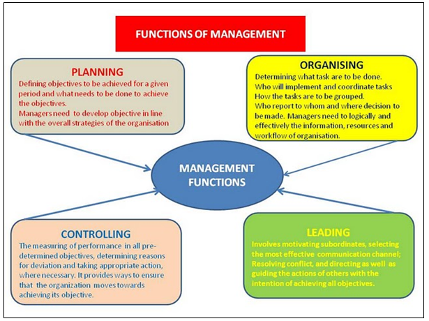 study guide organisational planning and control Marketing controls are used to implement marketing strategies and check whether the objectives of the marketing function are achieved or not marketing controls are of four types - strategic control, annual plan control, profitability control, and efficiency and effectiveness controls.