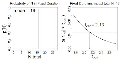 Sampling Distributions of t When Stopping Intention is Threshold Duration