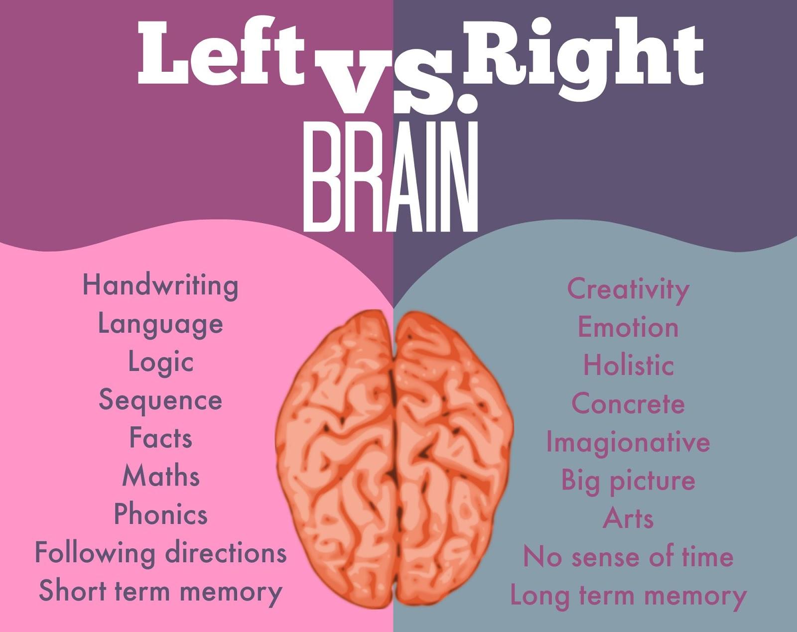 left brain vs right brain research paper