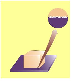 Dua permukaan yang bersentuhan ketika di-perbesar, tampak amat tidak teratur dan kasar. Besar kecilnya gesekan yang timbul pada kedua permukaan ini dipengaruhi oleh kekasaran permukaan tersebut.