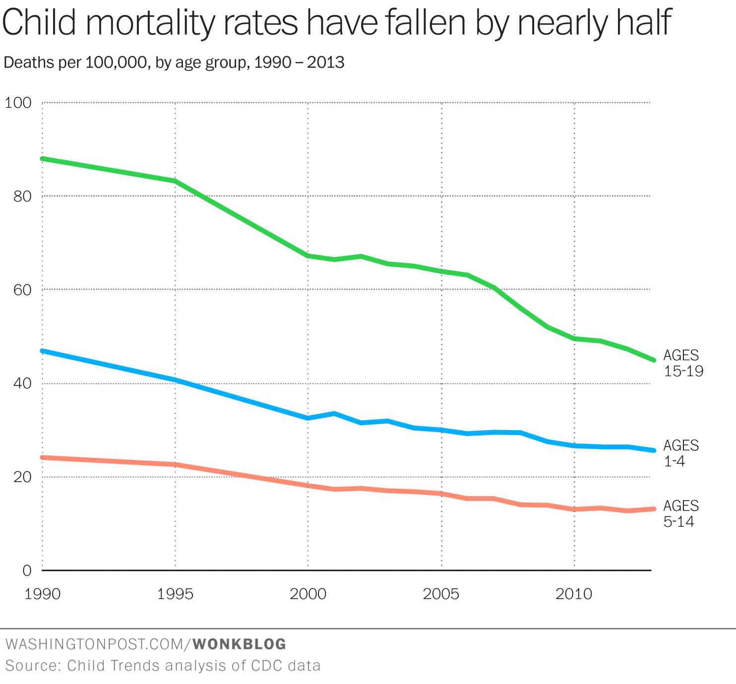 http://www.washingtonpost.com/blogs/wonkblog/wp/2015/04/14/theres-never-been-a-safer-time-to-be-a-kid-in-america/