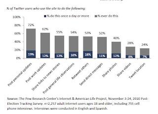 Los principales usos de Twitter en usuarios de EE.UU.