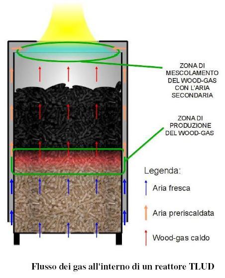 dituttounpo stufa pirolitica o a pirolisi pyrolytic stove